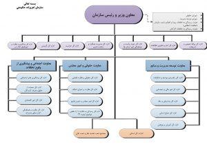 نمودار سازمانی سازمان تعزیرات حکومتی